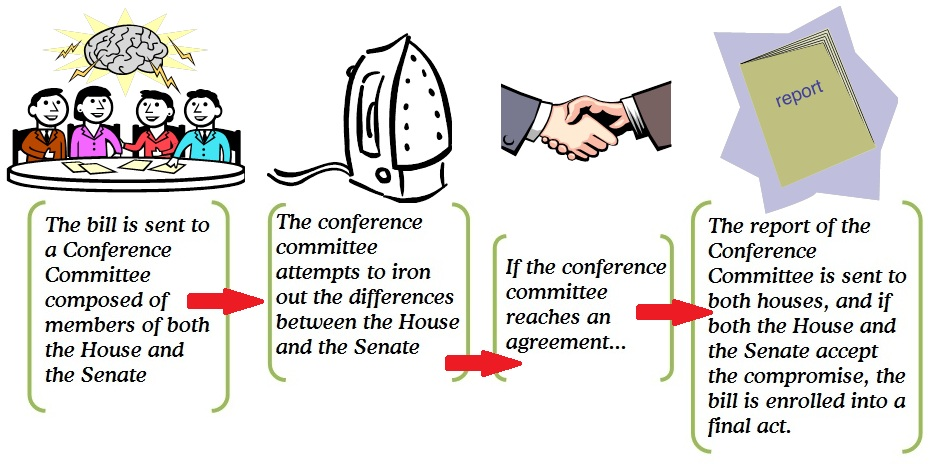 Conference Committees: Navigating the Final Step to Passage of Your Bill