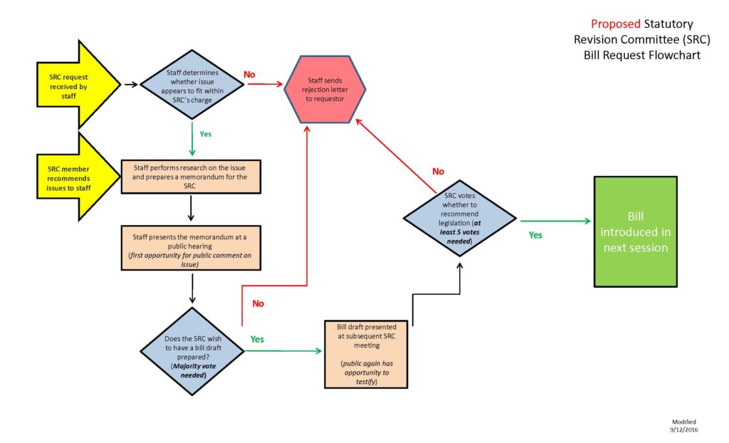 final-src-request-flowchart