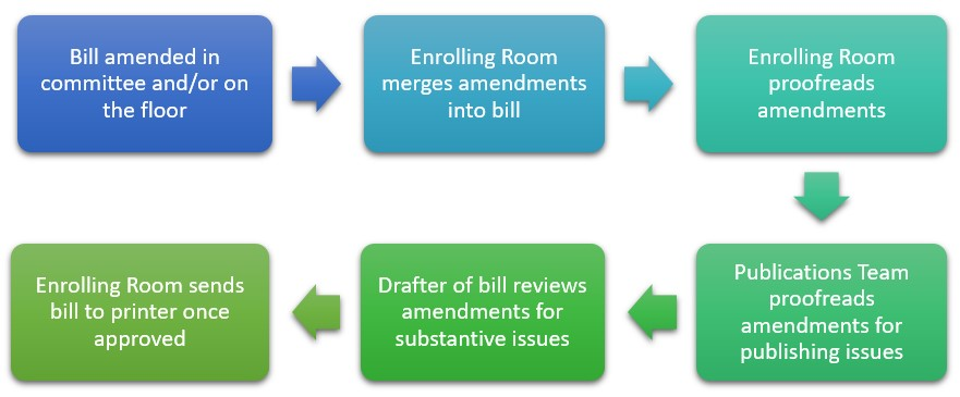 So How Do Those Amendments Get Into Your Bill?